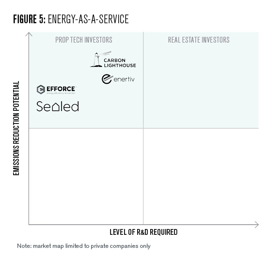 A deeper look at the 8 investable subsectors further segmented by the company's ability to reduce emissions and the degree to which additional R&D is required for the company to be successful.