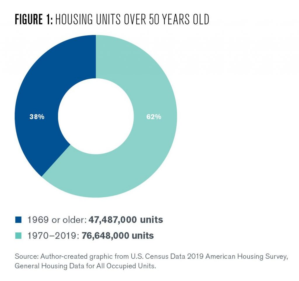 This pie chart shows housing units in the United States over 50 years old. The chart separates newer homes from older homes. 47,487,000 units were built in 1969 or earlier. 76,648,000 units were built from 1970 to 2019.