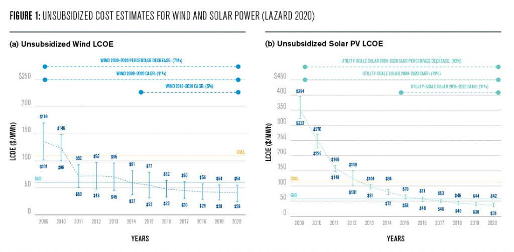 Figure 1: This figure shows two line graphs, one for solar, one for wind, each tracking the cost development for producing one MWh for each year between 2009 and 2020. One can see how wind costs have come down from between 100-170 dollars in 2009 to 26-54 dollars in 2020, while solar decreased from costs over 300 dollar in 2009 to 31-42 dollar in 2020. As a reference, the costs for coal and gas in 2020 are provided, which are 60 for gas and 110 for coal.