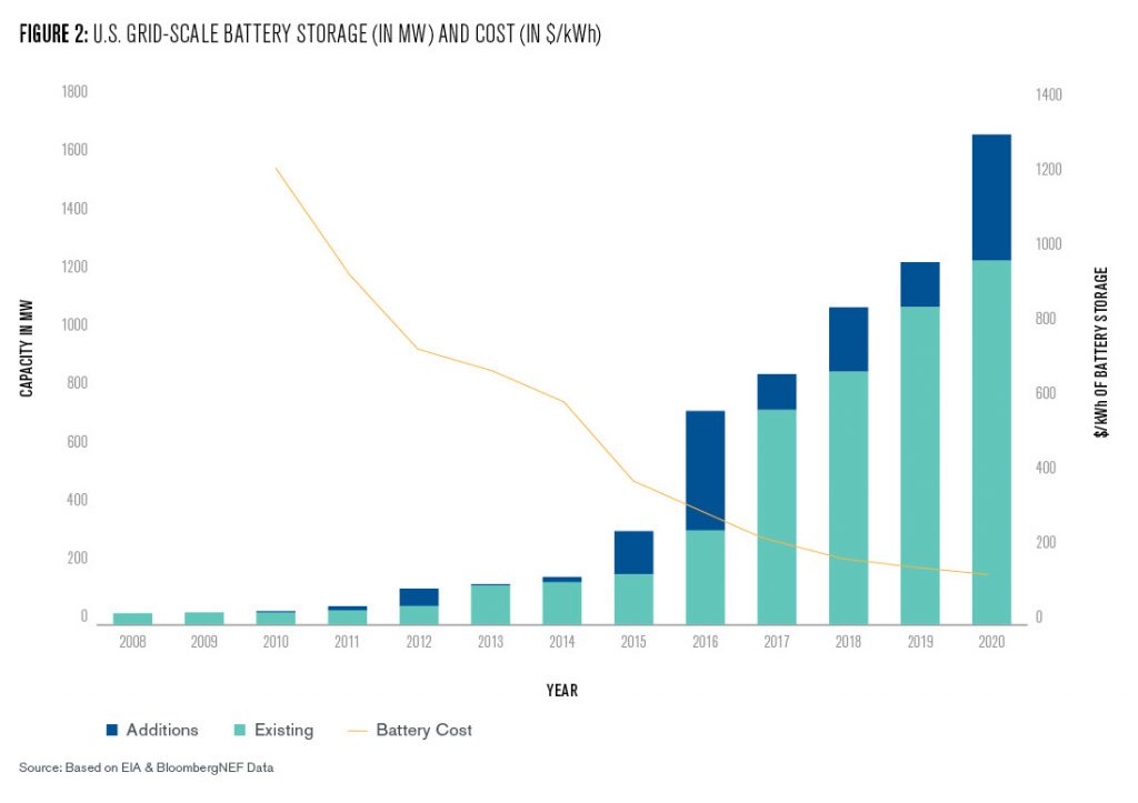 Figure 2: This figure shows in a bar chart the development of US grid-scale, battery storage installations between 2008 and 2020 while simultaneously plotting the cost decline of battery storage over the same time. Cumulative installed storage capacity, measured in MW of output, has increased from below 50 in 2008 and around 130 in 2014 to over 1600 in 2020. Over the same time the costs have decreased from over 1300 dollars per kilo-watthour (power over time) to 137 in 2020.