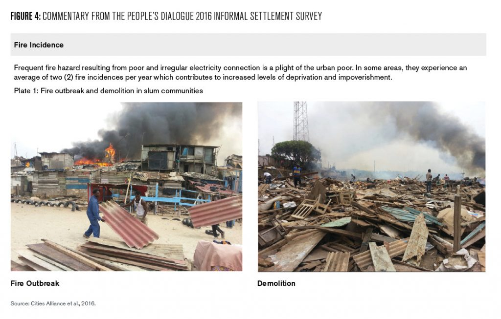 This figure has two photographs provided by a grassroots organization that in 2016 inventoried all the informal settlements in the Accra Metropolitan Area. The first photo shows people rushing to save their building materials from a fire in an informal settlement. The second photo shows the aftermath of a fire with demolished houses in the foreground and a thick column of smoke in the background. Several people are picking through the debris in search of household items.