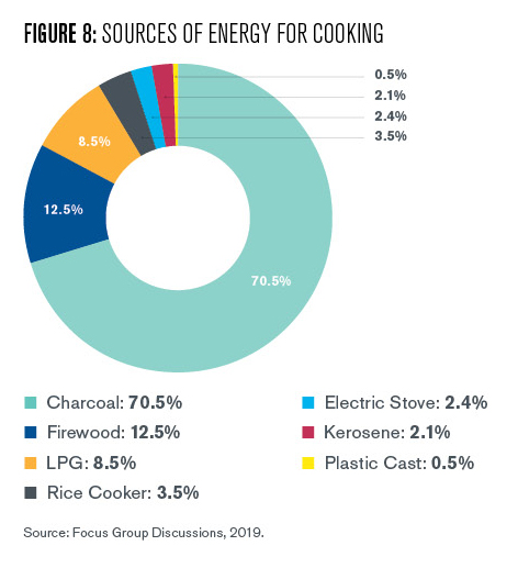 Figure 8 is a chart that outlines what cooking materials households use in Agbobloshie. More than three quarters (78%) use charcoal, 13% use firewood, 9% use LPG, and a small remainder use kerosene, plastic cast, rice cookers, or electric stoves.