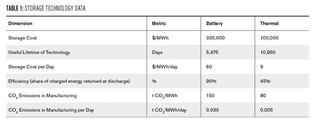 Table 1: This table shows the cost, efficiency and expected lifetime data for the battery and thermal storage technology. Battery storage is more than 3 times as expensive as thermal storage, and can only be used half as long, but is therefore 90% efficiency, while thermal storage is 45% efficient. The table also contains information on how many tons of CO2 are released during the manufacturing of the storage capacity. 150 tons of CO2 are released for one MWh of battery capacity, compared to 80 tons for one MWh of thermal capacity.