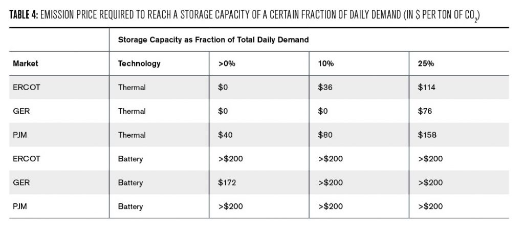 Table 4: This table shows the emission price in dollars per ton of CO2 one would need to reach three different levels of storage capacity in each of the markets for both storage technologies. The levels are more than 0%, 10% and 25%, all relative to the total daily demand. It shows that for thermal technology, one needs no or relatively low emissions costs to reach non-zero investment, while reaching 25% of capacity with thermal storage requires a carbon price between 76 dollars in Germany and 158 dollars for PJM. For battery storage, the cost is above 200 dollars for each market and each level. The only exception is Germany, were reaching any positive battery storage capacity can be achieved at $172.