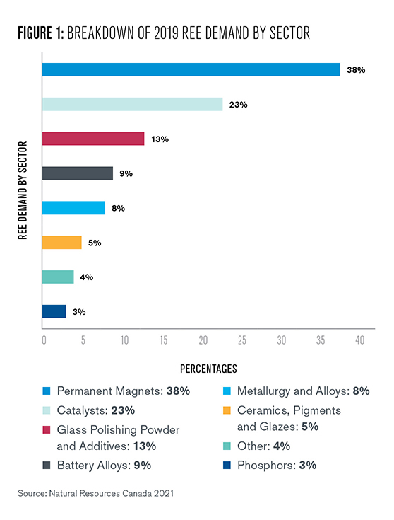 Figure 1: This figure includes a graphical cartoon rendering of magnet manufacturing and then two the right is a horizontal bar chart showing the breakdown of REE demand by sector. 21% of REE are used in magnets, 20% are used as catalysts in petrochemical processing, 18% are used in metal alloys, 15% are used in polishing, 9% are specifically used for glass polishing, 7% are used as phosphors in computer and television screens, 5% are used in ceramics, and the remaining 5% are used for other purposes.