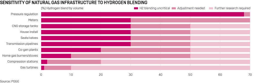 Sensitivity of natural gas infrastructure to hydrogen blending