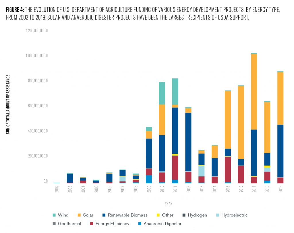 Figure 4 charts the breakdown of USDA funding for on farm energy development between 2002 and 2019. Total investment has increased considerably from close to zero in 2002 to approximately 900 million USD in 2019. Although a decade ago this funding went towards a diverse array of energy projects including wind, solar, renewable biomass, hydroelectric, hydrogen, energy efficiency, and anaerobic digesters, investments in 2019 were dominated by solar and renewable biomass investments.