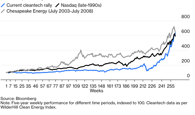 Figure 1: The cleantech rally looks similar to previous bubbles
