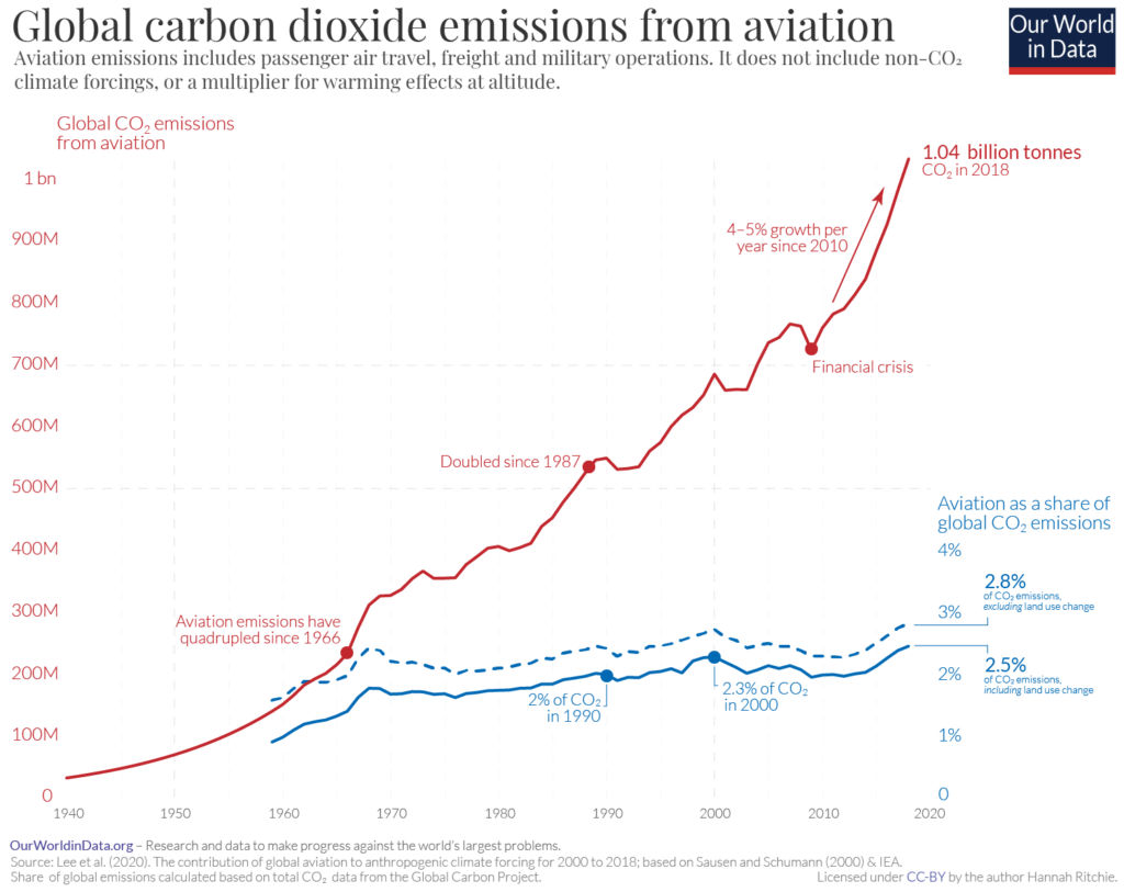 Global carbon dioxide emissions from aviation