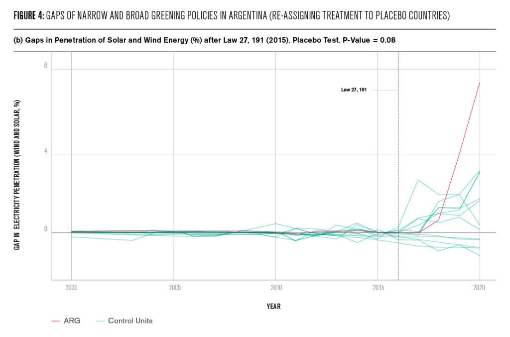 Figure 4: Gaps of Narrow and Broad Greening Policies in Argentina (re−assigning treatment to placebo countries)