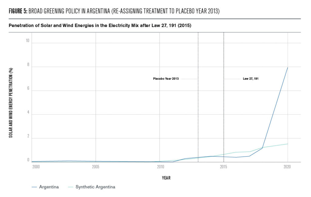 Figure 5: Broad Greening Policy in Argentina (re−assigning treatment to placebo year 2013)
